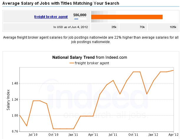 Earn $86k/yr as a freight broker agent…NO college required!