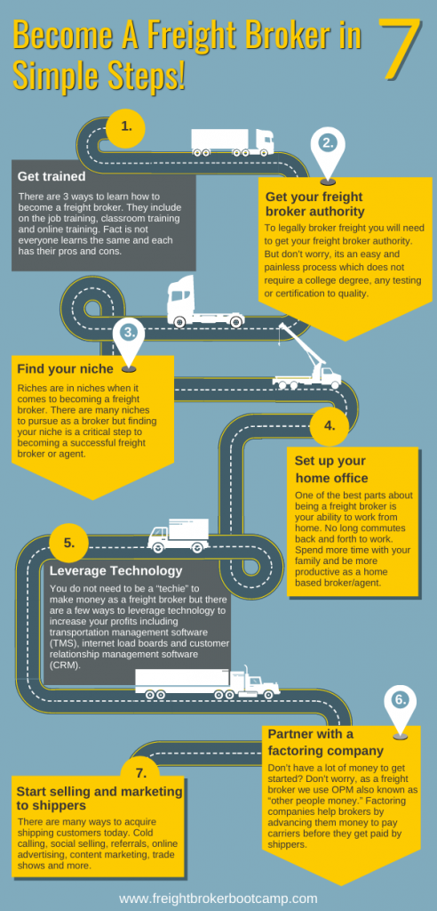 7 steps to become a freight broker with no experience